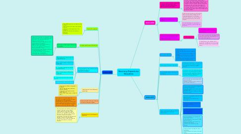 Mind Map: Recursos y Repositorios Educativos
