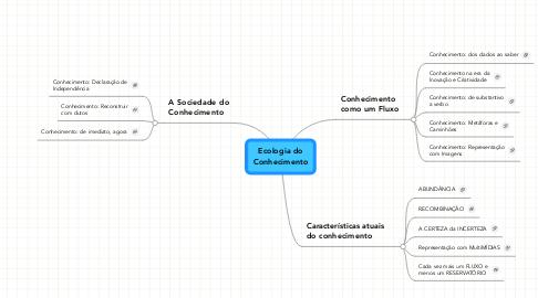 Mind Map: Ecologia doConhecimento