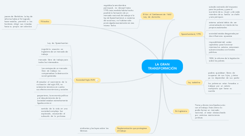 Mind Map: LA GRAN TRANSFORMCIÓN