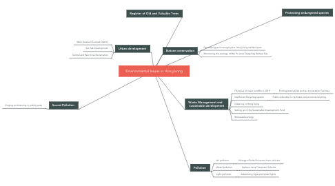 Mind Map: Environmental Issues in Hong kong