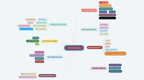 Mind Map: INFORMATIKA