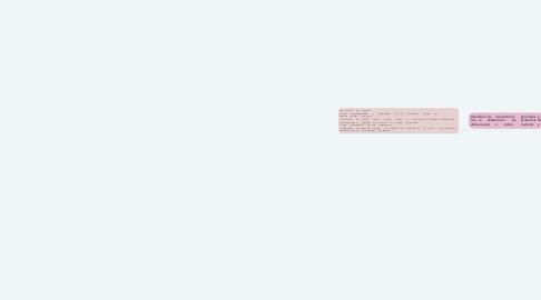 Mind Map: Gestión de calidad en el laboratorio de farmacia y parafarmacia