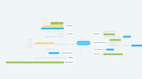 Mind Map: Оксана финансы