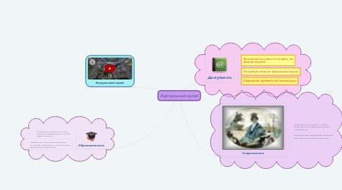 Mind Map: Виртуальный музей