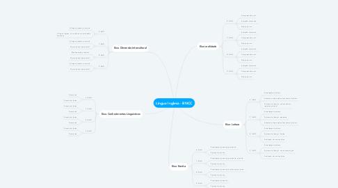 Mind Map: Língua Inglesa - BNCC