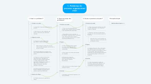 Mind Map: 1. Problemas do processo organizacional atual