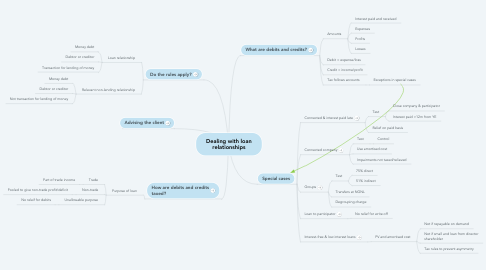 Mind Map: Dealing with loan relationships