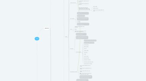 Mind Map: Docs