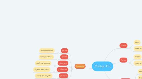 Mind Map: Código Git