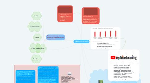 Mind Map: Образовательные видео