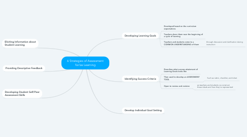 Mind Map: 6 Strategies of Assessment for/as Learning