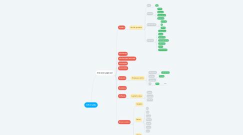 Mind Map: Informatika