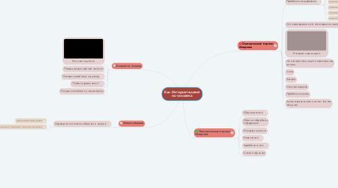 Mind Map: Как Интернет влияет на человека