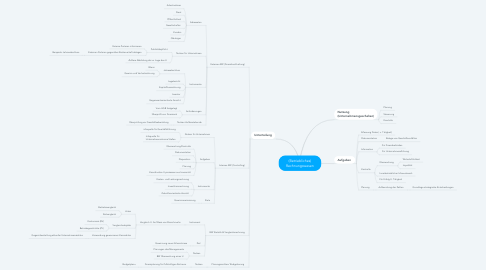 Mind Map: (Betriebliches) Rechnungswesen