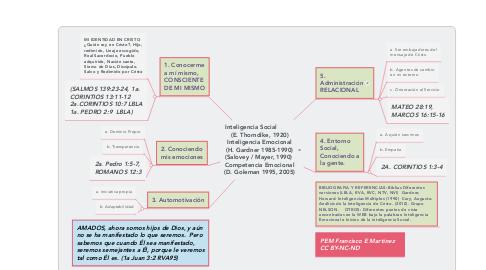 Mind Map: Inteligencia Social          (E. Thorndike, 1920) Inteligencia Emocional (H. Gardner 1985-1990) (Salovey / Mayer, 1990)  Competencia Emocional (D. Goleman 1995, 2005)