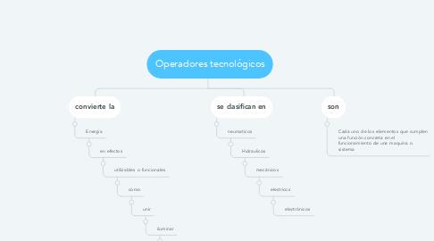 Mind Map: Operadores tecnológicos