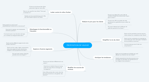 Mind Map: PROPOSITION DE VALEUR