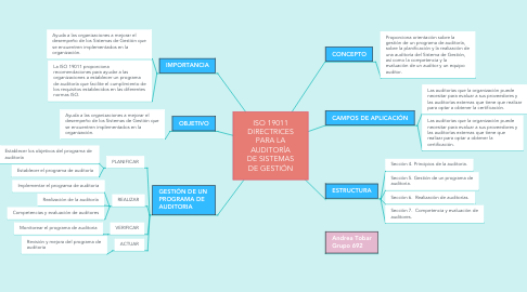 Mind Map: FAMILIA DE NORMAS ISO 14000