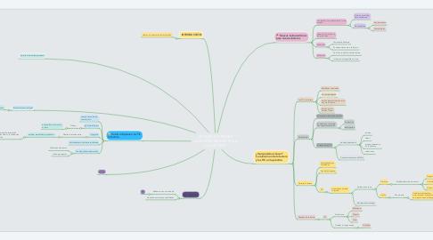 Mind Map: LECTURA E INTERNET  ¿QUE APORTAN LAS TICS A LA LECTURA?