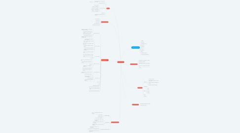 Mind Map: Osnove inforamtike