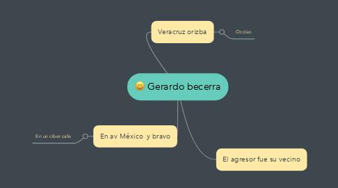 Mind Map: Gerardo becerra