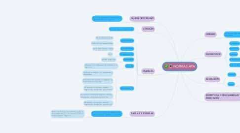 Mind Map: NORMAS APA