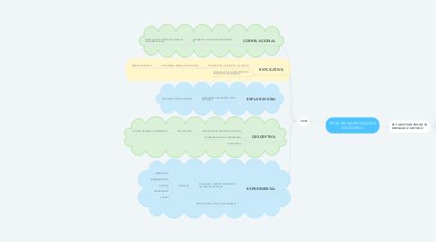 Mind Map: TIPOS DE INVESTIGACIÓN EDUCATIVA