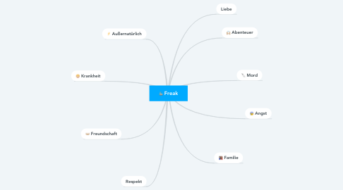 Mind Map: Freak