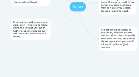 Mind Map: Fair use