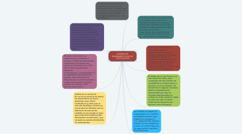 Mind Map: DISEÑOS DE EXPERIMENTOS DE UN SOLO FACTOR