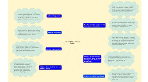 Mind Map: LOS DOCENTES ANTE EL SABER