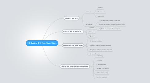 Mind Map: 04 Getting Off To a Good Start