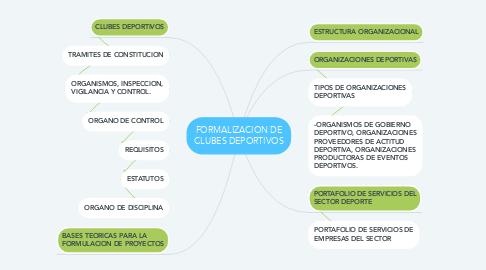 Mind Map: FORMALIZACION DE CLUBES DEPORTIVOS