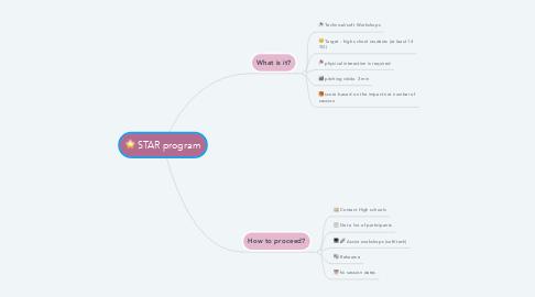 Mind Map: STAR program