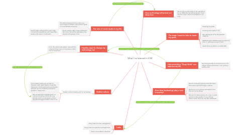 Mind Map: What I've learned in ICM