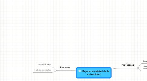 Mind Map: Mejorar la calidad de la universidad