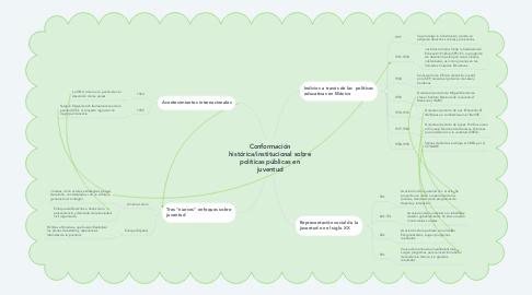 Mind Map: Conformación histórica/institucional sobre políticas públicas en juventud