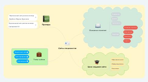 Mind Map: Сайты специалистов
