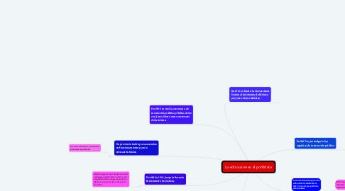 Mind Map: La educación en el porfiriato
