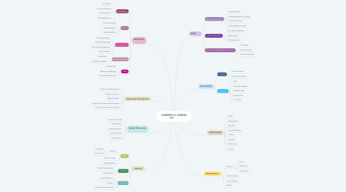 Mind Map: CAREERS (in COMM) 101 👩🏻💼💼
