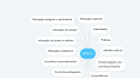 Mind Map: BNCC