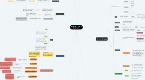 Mind Map: INTRODUCCION AL DERECHO