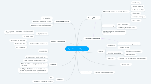 Mind Map: Open Homework Systems