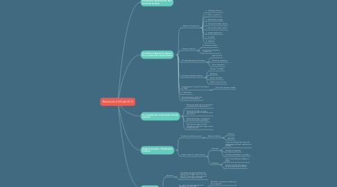Mind Map: Resolución 2674 del 2013