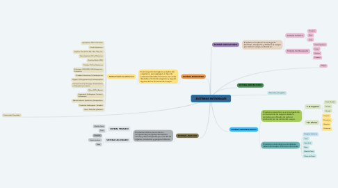 Mind Map: SISTEMAS INTEGRALES