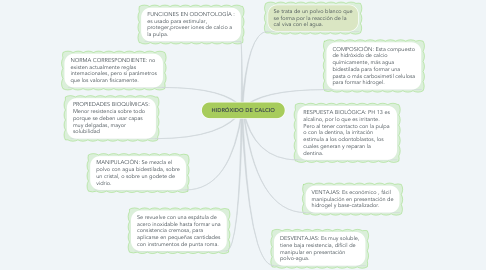 Mind Map: HIDRÓXIDO DE CALCIO