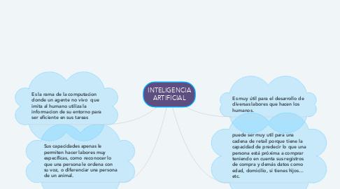 Mind Map: Clasificación de los proyectos