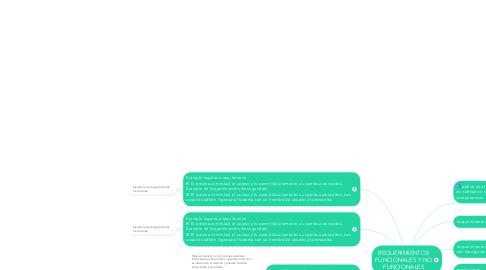 Mind Map: REQUERIMIENTOS FUNCIONALES Y NO FUNCIONALES