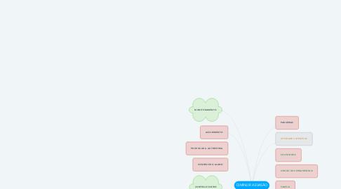 Mind Map: DIMINUIR A EVASÃO