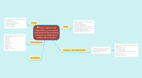 Mind Map: Tipos logísticos de desperdicio y sus costos asociados en los procesos logísticos a través de la cadena de suministro